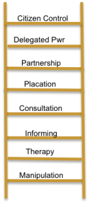 Ladder of Participation by: Sherri Arnstein